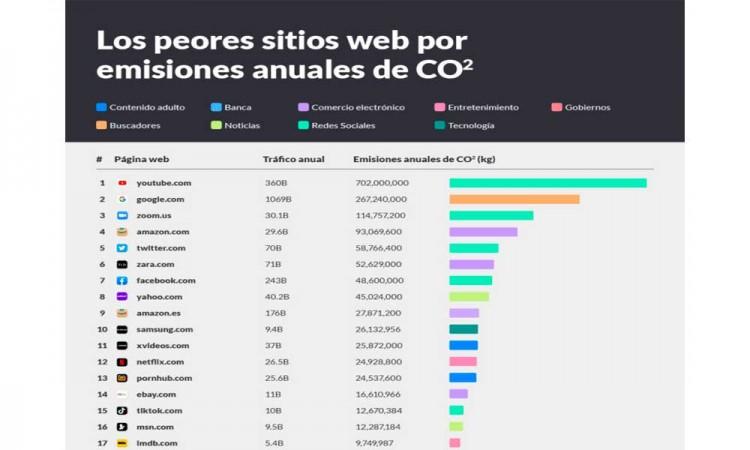 Tabla de webs más contaminantes