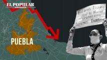 Explicado: Economía de Puebla vs Covid-19
