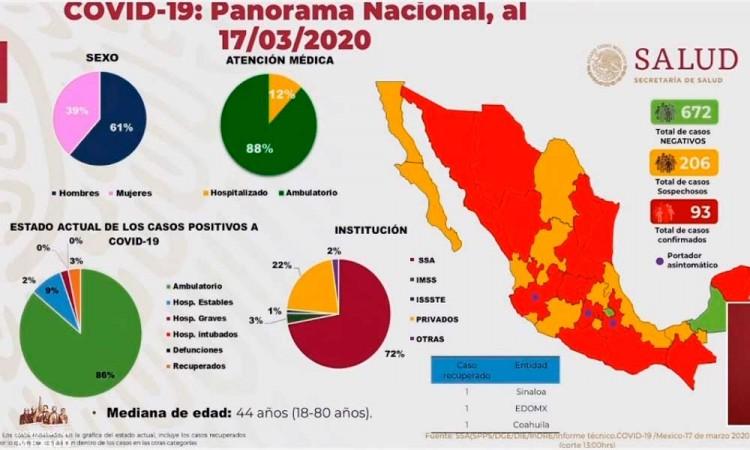 Sube a 93 casos de Covid-19 en México; 11 más que ayer