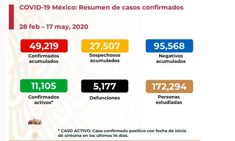 México roza los 50 mil contagios de Covid-19