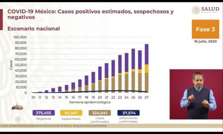 Se contabilizan 203 mil 464 casos recuperados en el país.