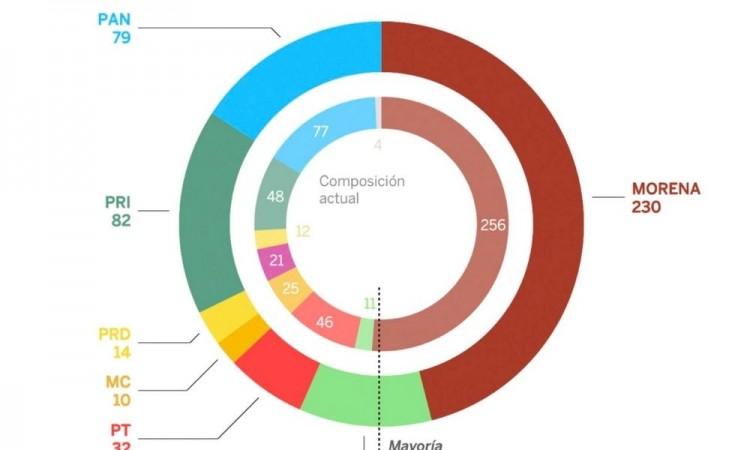 Partido AMLO perderá la mayoría absoluta, según una encuesta
