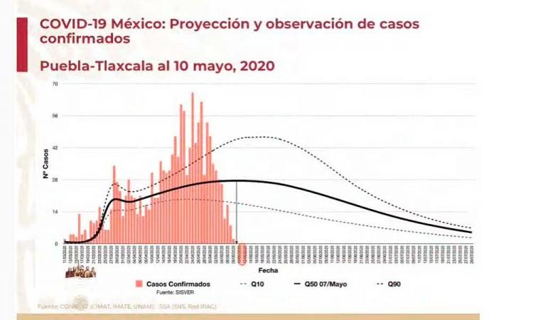 Ciudades comienzan a disminuir curva; en Puebla va en aumento: Gatell