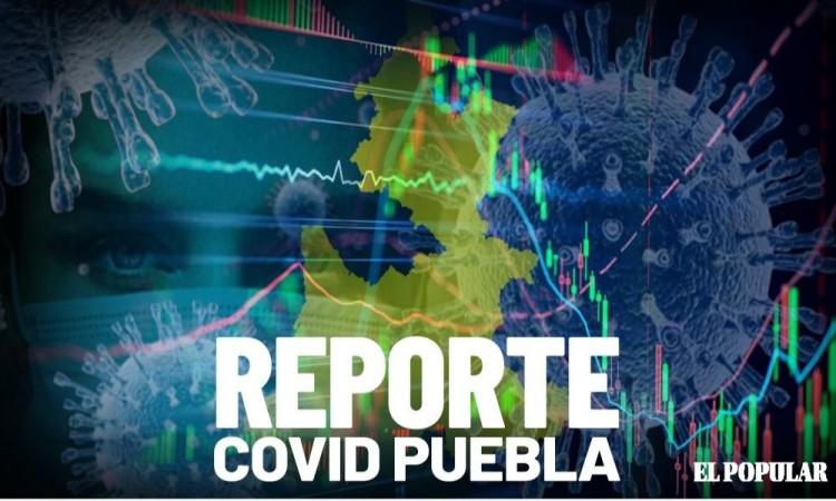 Picos altos de contagios y muertes por Covid-19 en Puebla