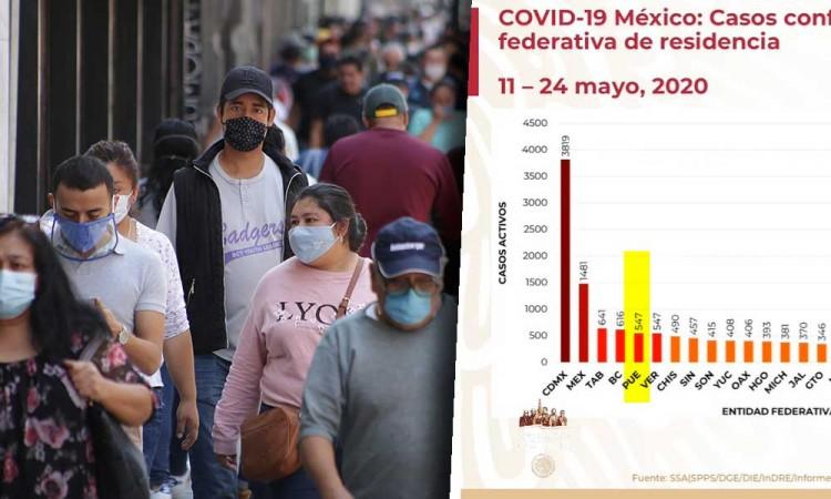 Alarma Puebla con escalada de contagios activos de Covid-19