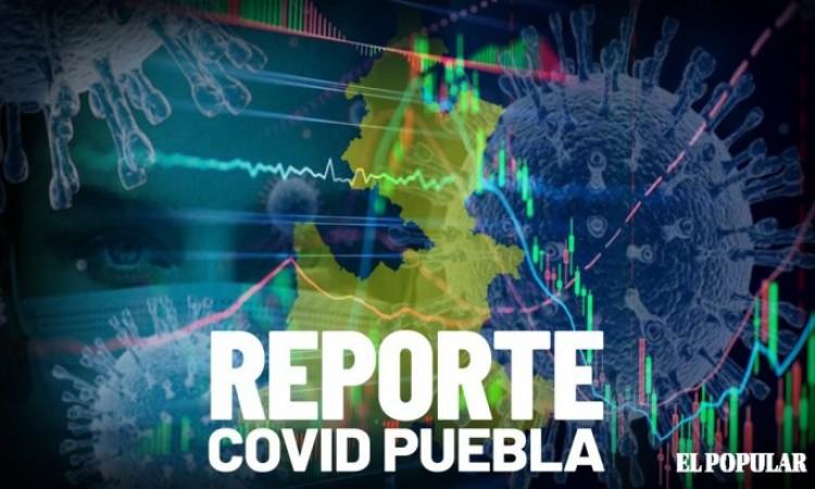 Repuntan contagios de Covid-19 durante fin semana en Puebla