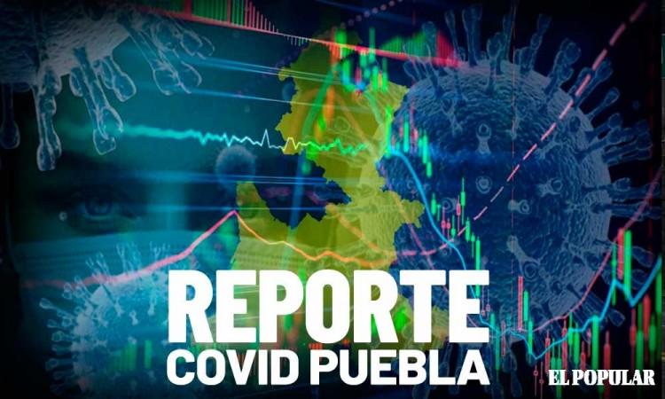 En un día: 161 nuevos contagios de Covid-19 en Puebla