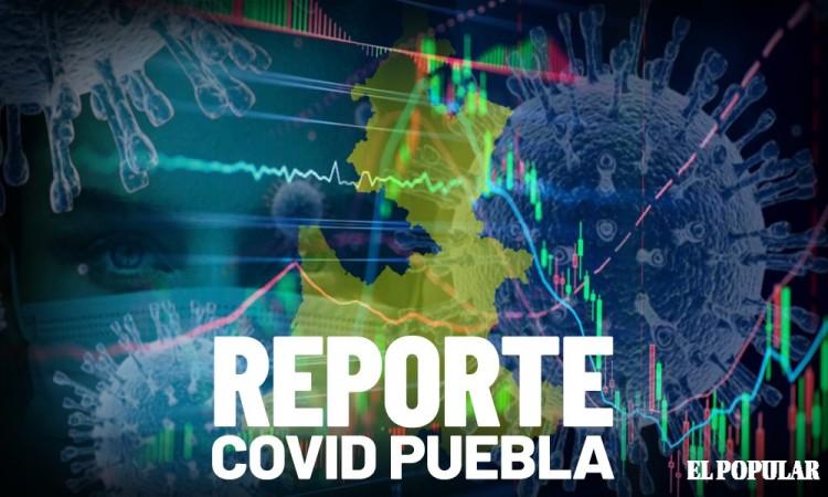 Suma Puebla mil 283 casos activos de Covid y 733 defunciones