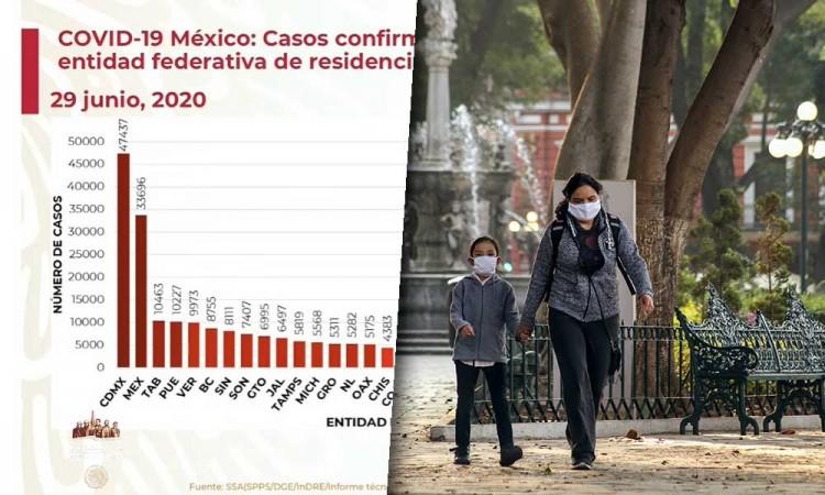 Puebla escala como el 4to con más contagios de Covid-19