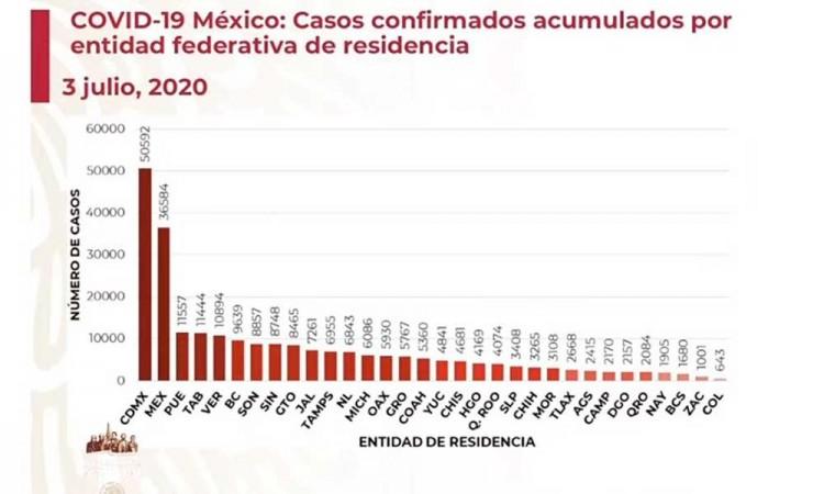 Puebla entra de nuevo al top 3 de estados con más contagios