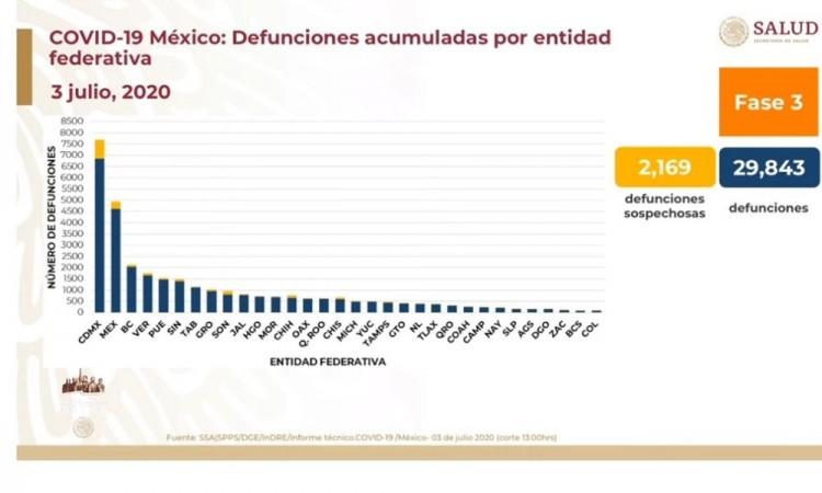 Puebla con fuerte ocupación hospitalaria, es quinto lugar en muertes