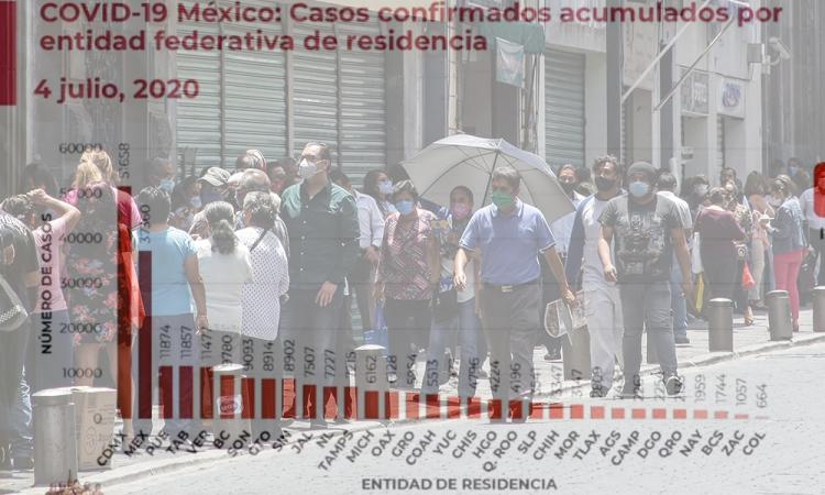 Puebla se mantiene en tercer lugar en contagios acumulados
