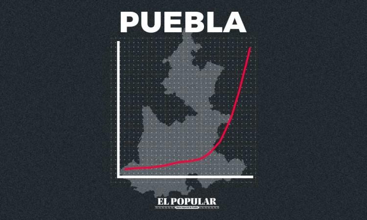 En tres meses Puebla pasó de 400 a más de 10 mil casos Covid-19