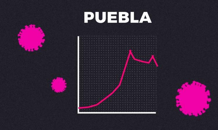 Puebla, el municipio que registra un mayor descenso de contagios: dice Salud
