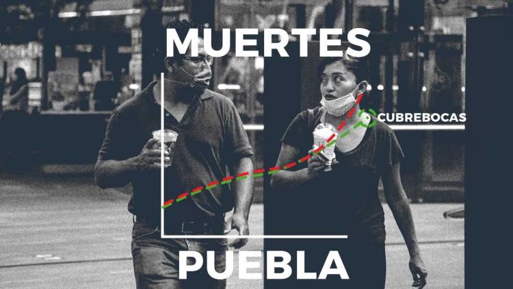 Puebla duplicará muertes de Covid-19 para diciembre, aun con cubrebocas