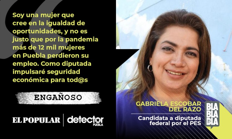 Es ENGAÑOSO que más de 12 mil mujeres en Puebla perdieron su empleo por la pandemia, como asegura Gabriela Escobar